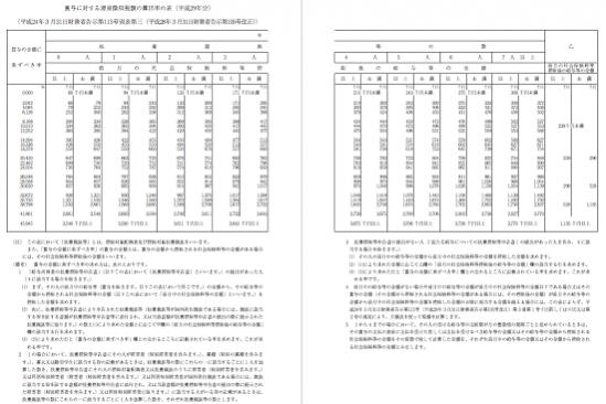平成29年分-賞与に対する源泉徴収税額の算出率の表の画像