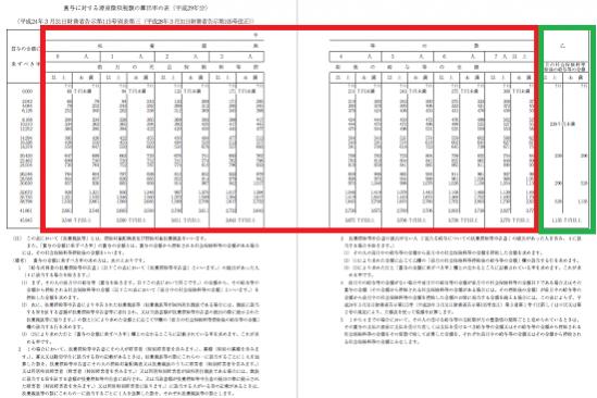 平成29年分-賞与に対する源泉徴収税額の表(加工)の画像
