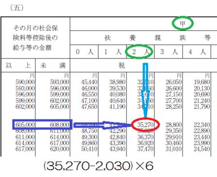平成29年分-賞与に対する源泉徴収税額-月額表を使う計算例1の画像
