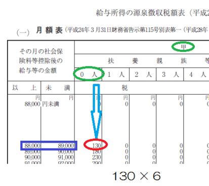 平成29年分-賞与に対する源泉徴収税額-月額表を使う計算例2の画像