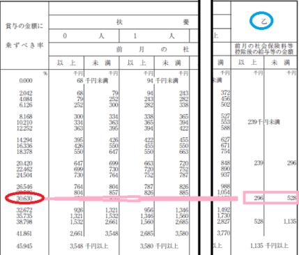 平成29年分-賞与に対する源泉徴収税額-半年俸の計算例の画像