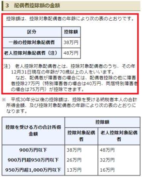 平成29年分-配偶者控除額の金額