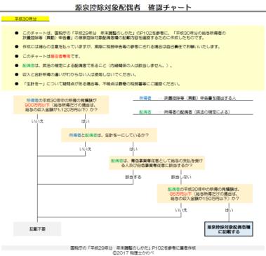 平成30年分-源泉控除対象配偶者の確認チャート3