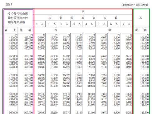 平成30年分-源泉徴収税額表(月額表)の見方-(四)の画像