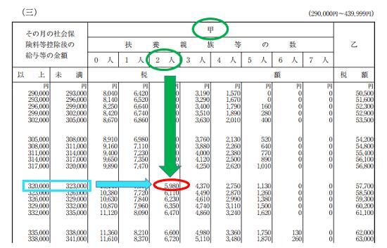 平成30年分-源泉徴収税額表(月額表)の見方-算出方法の基本の画像
