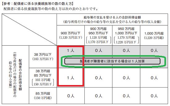 平成30年分-源泉徴収税額表(月額表)の見方-配偶者に係る扶養親族等の数の数え方