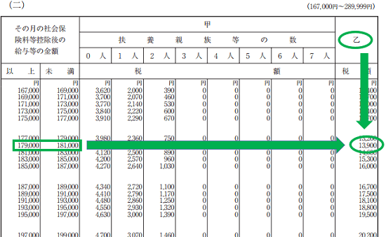 平成30年分-源泉徴収税額表(月額表)の見方-乙欄の算出方法の画像