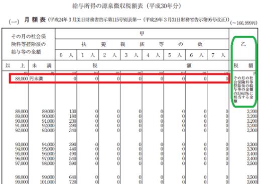 平成30年分-源泉徴収税額表(月額表)の見方-88000円未満の場合
