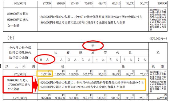 平成30年分-源泉徴収税額表(月額表)の見方-86万円を超える場合