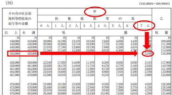 平成30年分-源泉徴収税額表(月額表)の見方-7人を超える場合