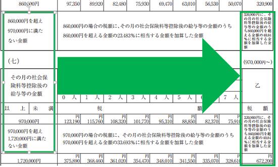 平成30年分-源泉徴収税額表(月額表)の見方-乙で86万円を超える場合