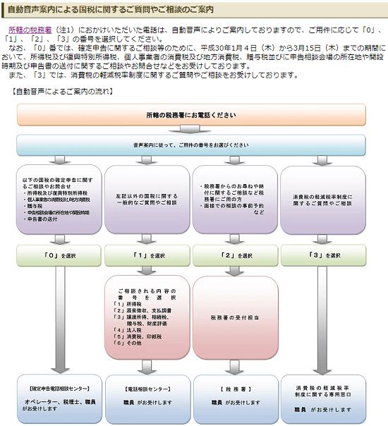平成29年分の所得税の確定申告期-電話相談の画像