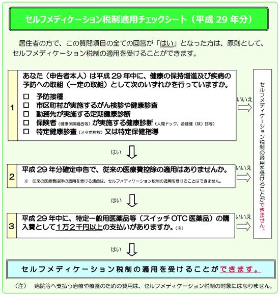 平成29年分-セルフメディケーション税制適用チェックシート-11