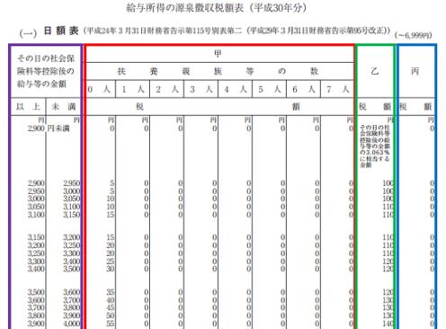 平成30年分-源泉徴収税額表(日額表)の見方-13