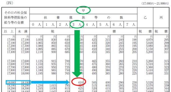 平成30年分-源泉徴収税額表(日額表)の見方-15