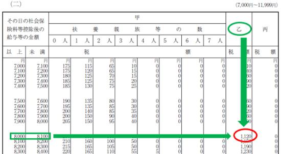 平成30年分-源泉徴収税額表(日額表)の見方-17