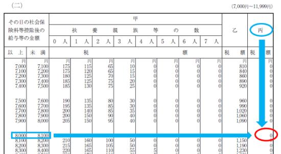 平成30年分-源泉徴収税額表(日額表)の見方-18