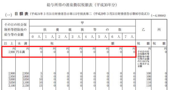 平成30年分-源泉徴収税額表(日額表)の見方-19