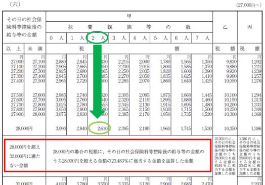 平成30年分-源泉徴収税額表(日額表)の見方-21