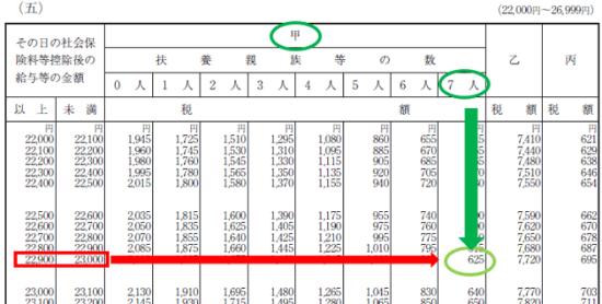 平成30年分-源泉徴収税額表(日額表)の見方-23