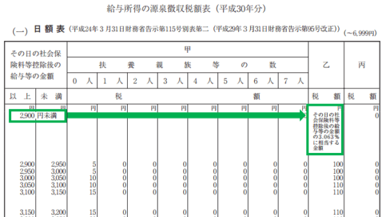 平成30年分-源泉徴収税額表(日額表)の見方-24