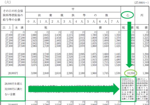 平成30年分-源泉徴収税額表(日額表)の見方-25