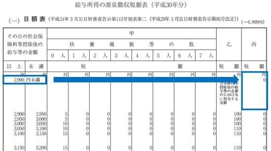 平成30年分-源泉徴収税額表(日額表)の見方-26