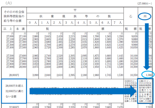 平成30年分-源泉徴収税額表(日額表)の見方-27