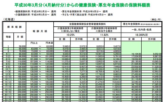 平成30年3月分(4月納付分)-健康保険等の保険料額表-11