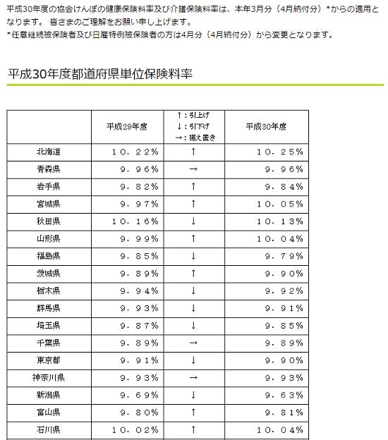 平成30年3月分(4月納付分)-健康保険等の保険料額表-12