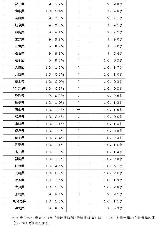 平成30年3月分(4月納付分)-健康保険等の保険料額表-13