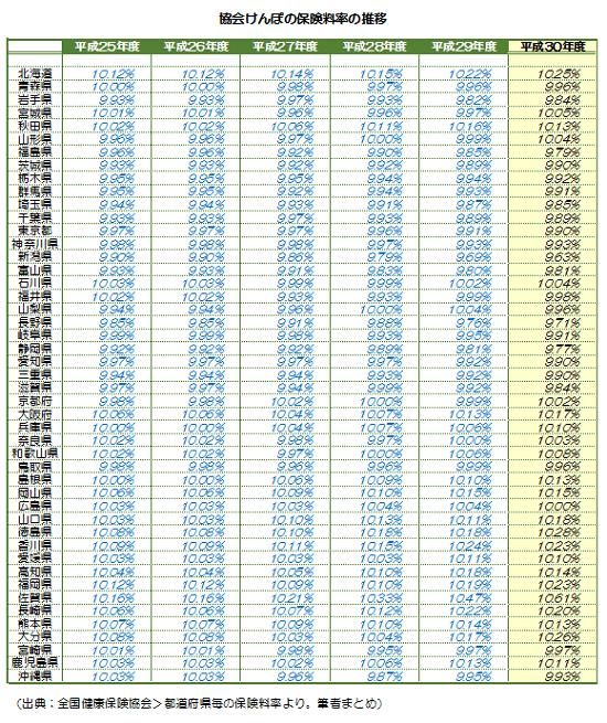 平成30年3月分(4月納付分)-健康保険等の保険料額表-14