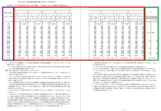 平成30年分-賞与に対する源泉徴収税額の算出率の表-22