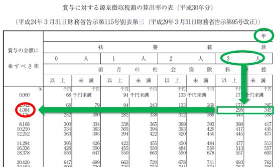平成30年分-賞与に対する源泉徴収税額の算出率の表-25