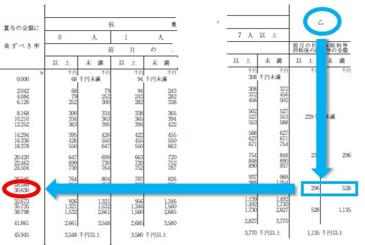 平成30年分-賞与に対する源泉徴収税額の算出率の表-27