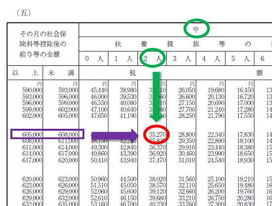 平成30年分-賞与に対する源泉徴収税額の算出率の表-29