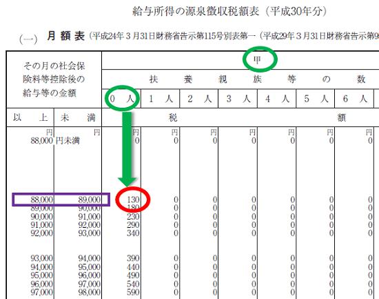 平成30年分-賞与に対する源泉徴収税額の算出率の表-31