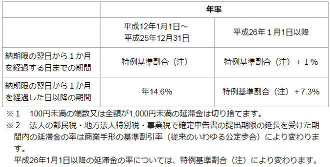 h30-東京都-延滞金の計算方法-12