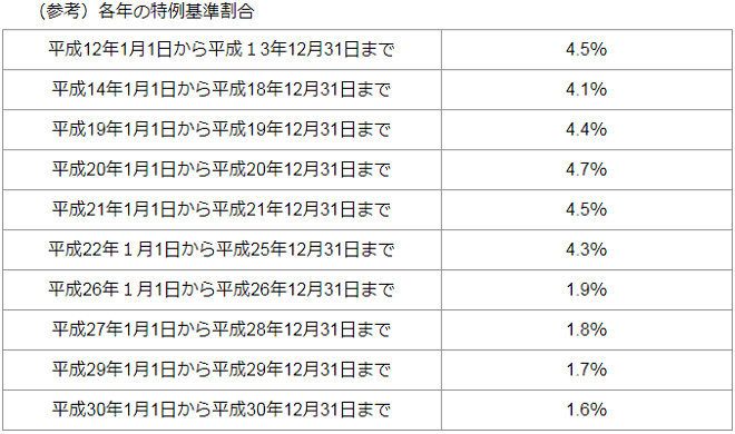 h30-東京都-延滞金の計算方法-14