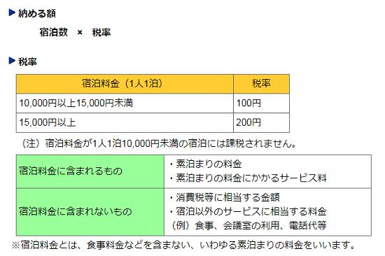 平成30年-宿泊税-東京都