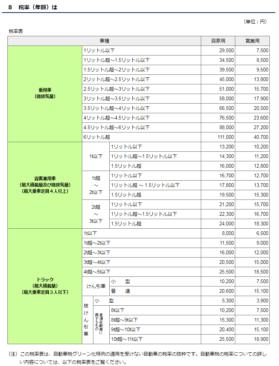 平成30年度-自動車税-東京都税率表(一部)