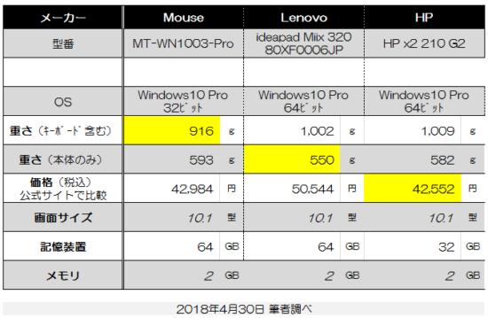 軽いビジネス用のWindowsタブレット-比較表