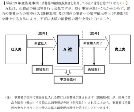 東京国税局-平成29年度-査察の概要-11