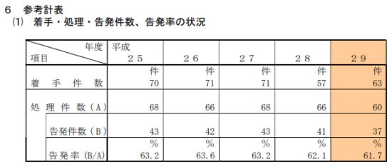 東京国税局-平成29年度-査察の概要-13