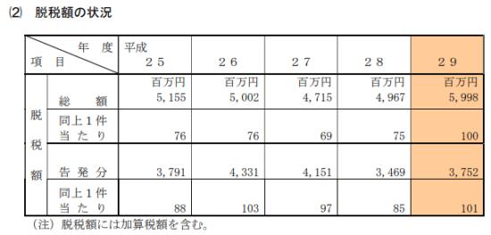 東京国税局-平成29年度-査察の概要-14
