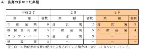 東京国税局-平成29年度-査察の概要-15