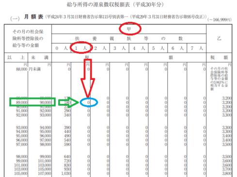 平成30年分-主たる勤務先での源泉徴収税額の画像