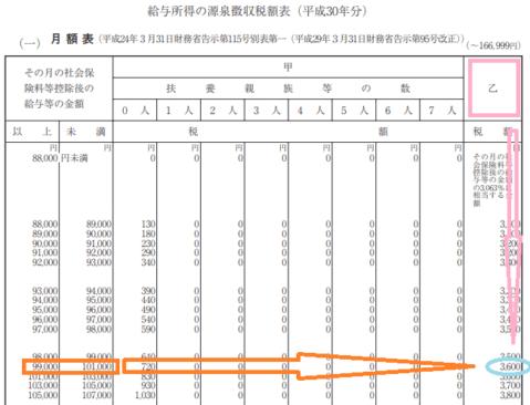 平成30年分-従たる勤務先での源泉徴収税額の画像