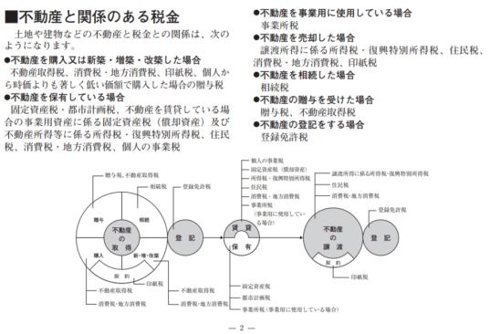 東京都-不動産と税金2018(平成30年度版)-13