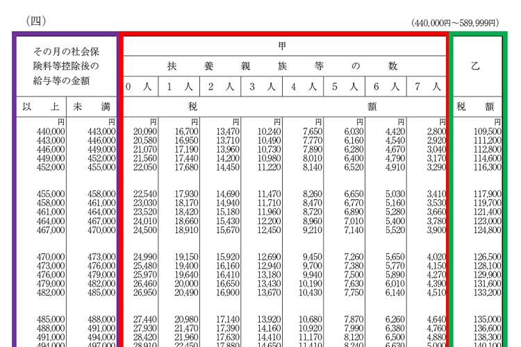 所得 の 2020 給与 税額 表 源泉 徴収